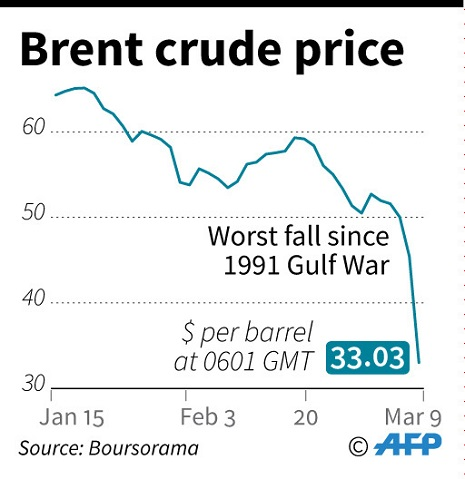 Coronavirus and oil price crash could plunge Iraq deeper into crisis Embed1